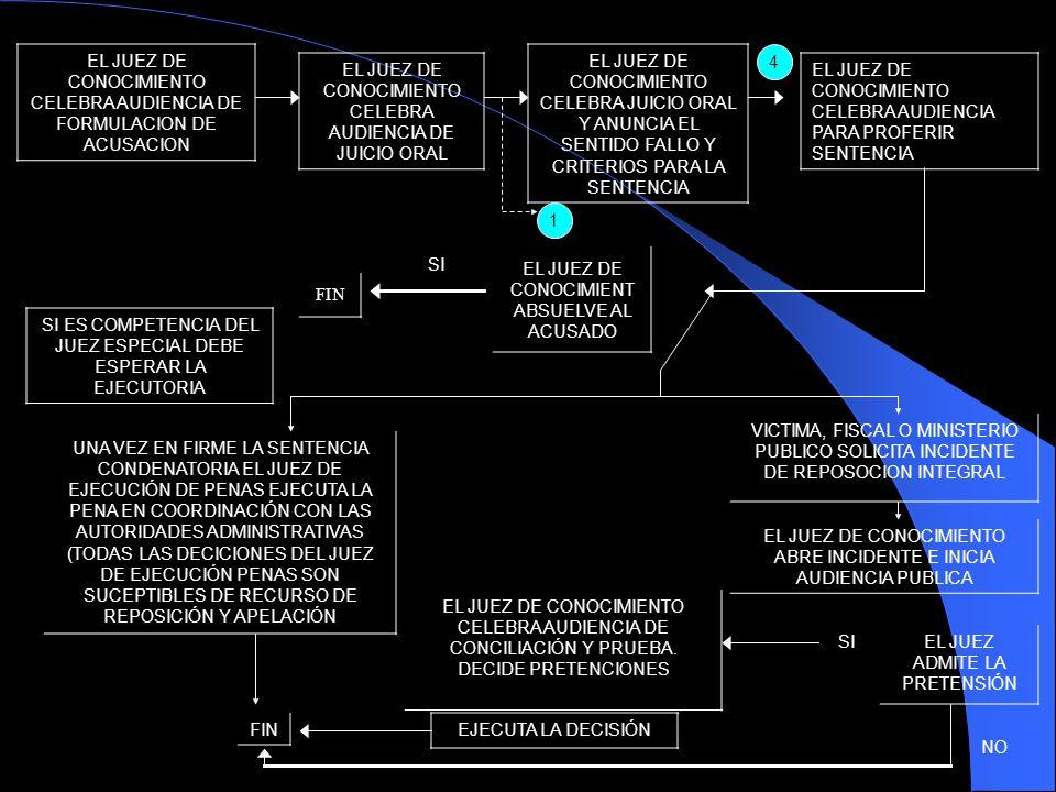 EL JUEZ DE CONOCIMIENTO CELEBRA AUDIENCIA DE FORMULACION DE ACUSACION EL JUEZ DE CONOCIMIENTO CELEBRA AUDIENCIA DE JUICIO ORAL EL JUEZ DE CONOCIMIENTO