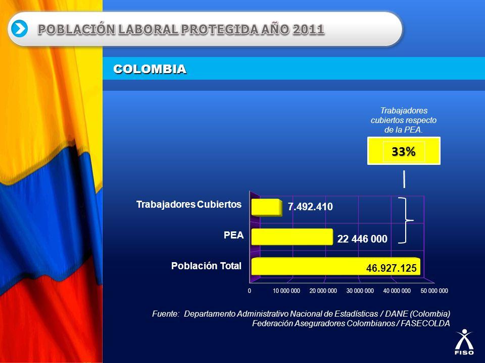 COLOMBIA Fuente: Departamento Administrativo Nacional de Estadísticas / DANE (Colombia) Federación Aseguradores Colombianos / FASECOLDA 33% Trabajador