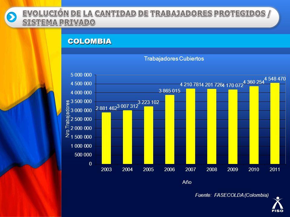 COLOMBIA Fuente: FASECOLDA (Colombia)
