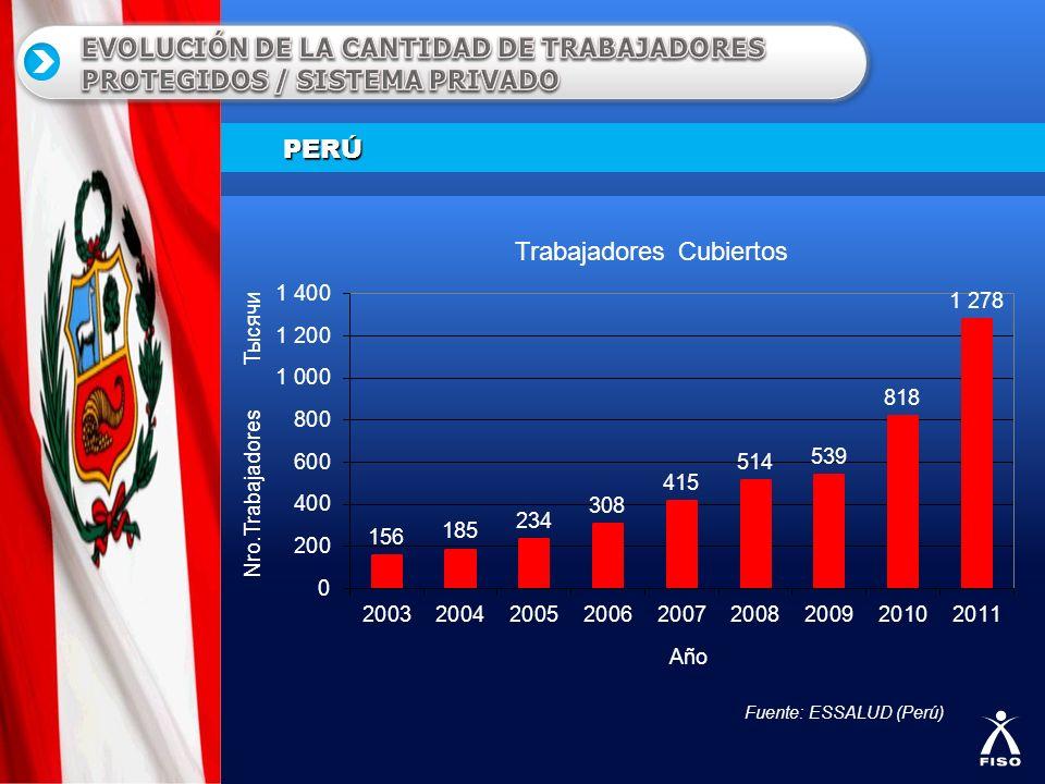 PERÚ Fuente: ESSALUD (Perú)