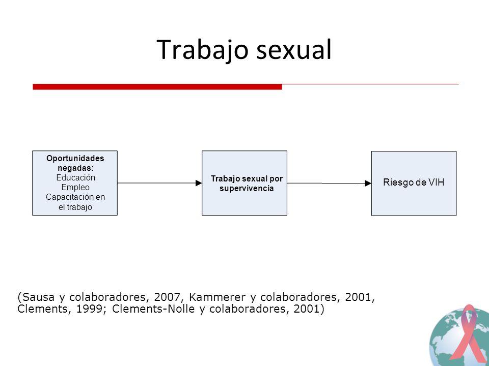 Trabajo sexual (Sausa y colaboradores, 2007, Kammerer y colaboradores, 2001, Clements, 1999; Clements-Nolle y colaboradores, 2001) Riesgo de VIH Traba