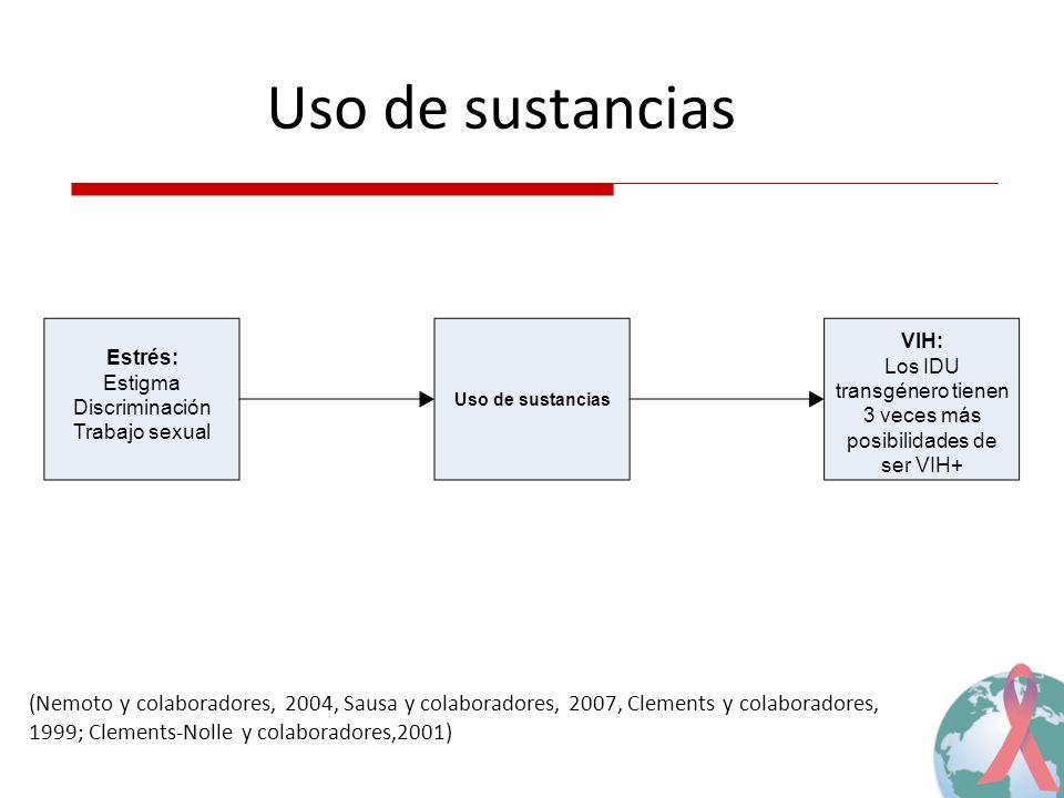 Uso de sustancias (Nemoto y colaboradores, 2004, Sausa y colaboradores, 2007, Clements y colaboradores, 1999; Clements-Nolle y colaboradores,2001) Estrés: Estigma Discriminación Trabajo sexual Uso de sustancias VIH: Los IDU transgénero tienen 3 veces más posibilidades de ser VIH+