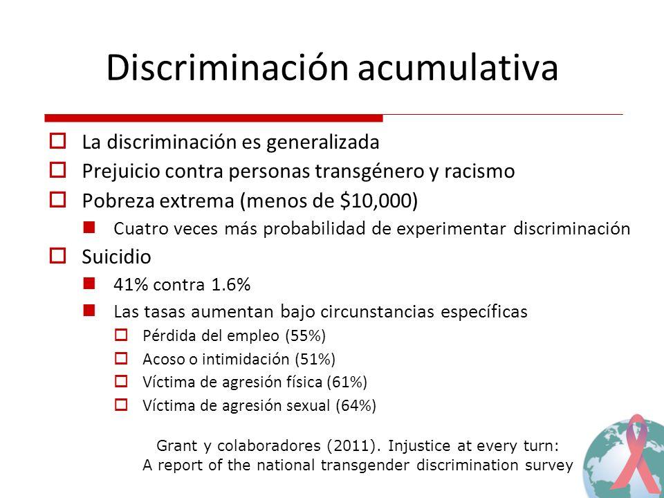 Discriminación acumulativa La discriminación es generalizada Prejuicio contra personas transgénero y racismo Pobreza extrema (menos de $10,000) Cuatro veces más probabilidad de experimentar discriminación Suicidio 41% contra 1.6% Las tasas aumentan bajo circunstancias específicas Pérdida del empleo (55%) Acoso o intimidación (51%) Víctima de agresión física (61%) Víctima de agresión sexual (64%) Grant y colaboradores (2011).