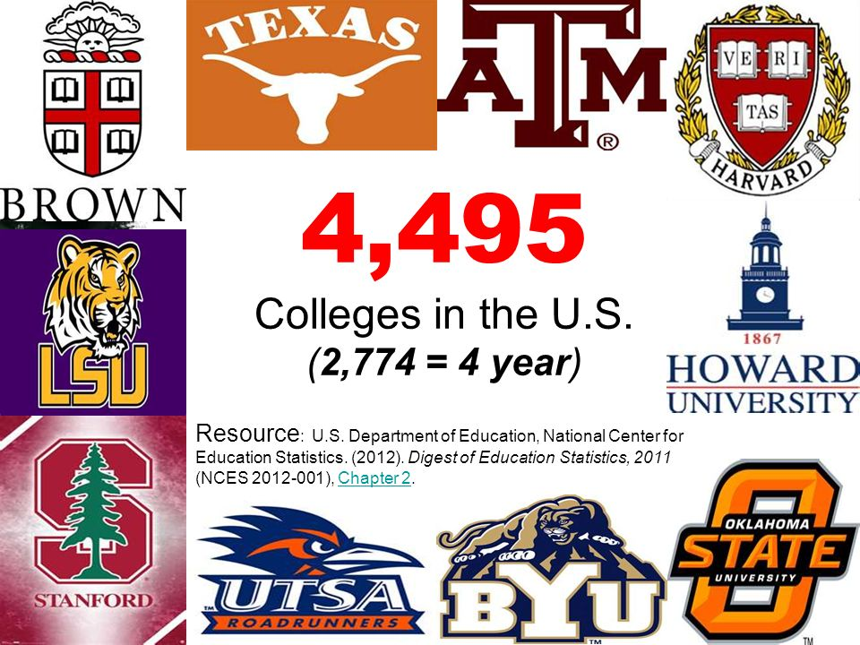 4,495 Colleges in the U.S. (2,774 = 4 year) Resource : U.S. Department of Education, National Center for Education Statistics. (2012). Digest of Educa