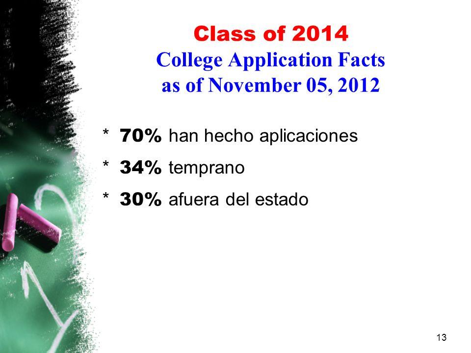 Class of 2014 College Application Facts as of November 05, 2012 13 * 70% han hecho aplicaciones * 34% temprano * 30% afuera del estado