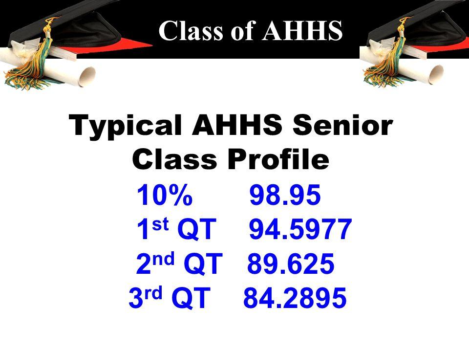 Class of AHHS Typical AHHS Senior Class Profile 10% 98.95 1 st QT 94.5977 2 nd QT 89.625 3 rd QT 84.2895