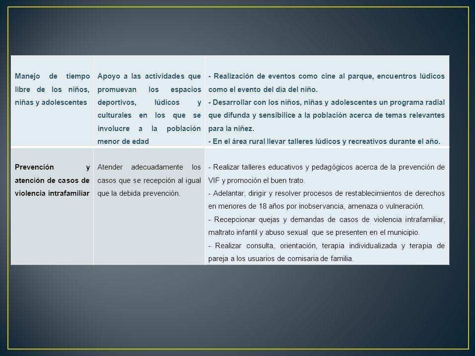 PROYECTOACTIVIDADTAREA Implementación de la comisaria móvil Visita a las diferentes veredas dl municipio; reconocimiento de problemáticas individualiz