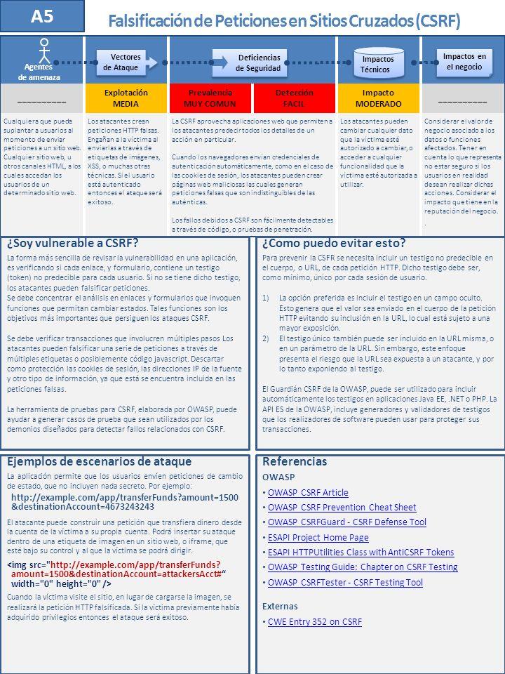 __________ Explotación MEDIA Prevalencia MUY COMUN Detección FACIL Impacto MODERADO __________ Cualquiera que pueda suplantar a usuarios al momento de