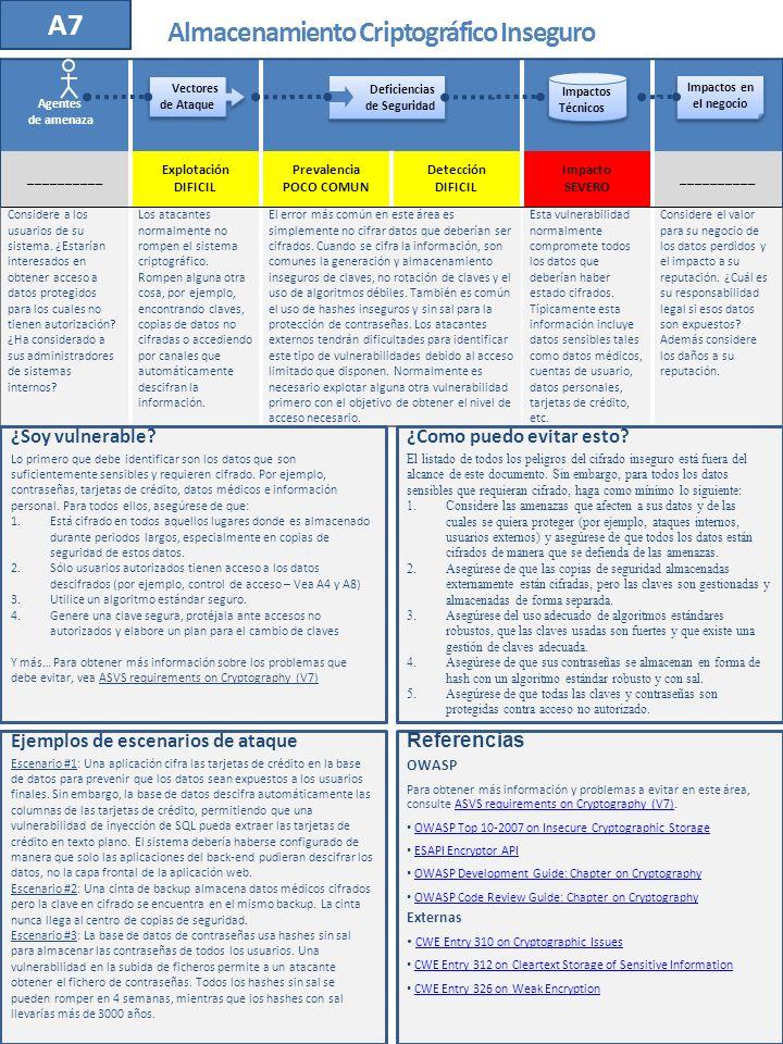 __________ Explotación DIFICIL Prevalencia POCO COMUN Detección DIFICIL Impacto SEVERO __________ Considere a los usuarios de su sistema. ¿Estarían in