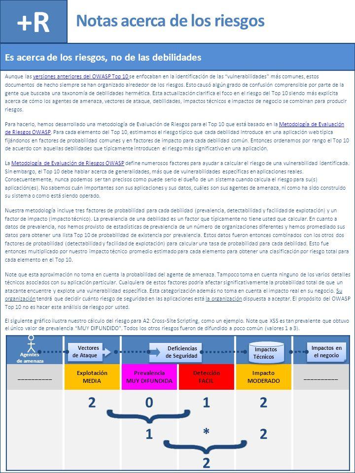 Notas acerca de los riesgos +R __________ Explotación MEDIA Prevalencia MUY DIFUNDIDA Detección FACIL Impacto MODERADO __________ 2 0101 1*1* 2222 2 D