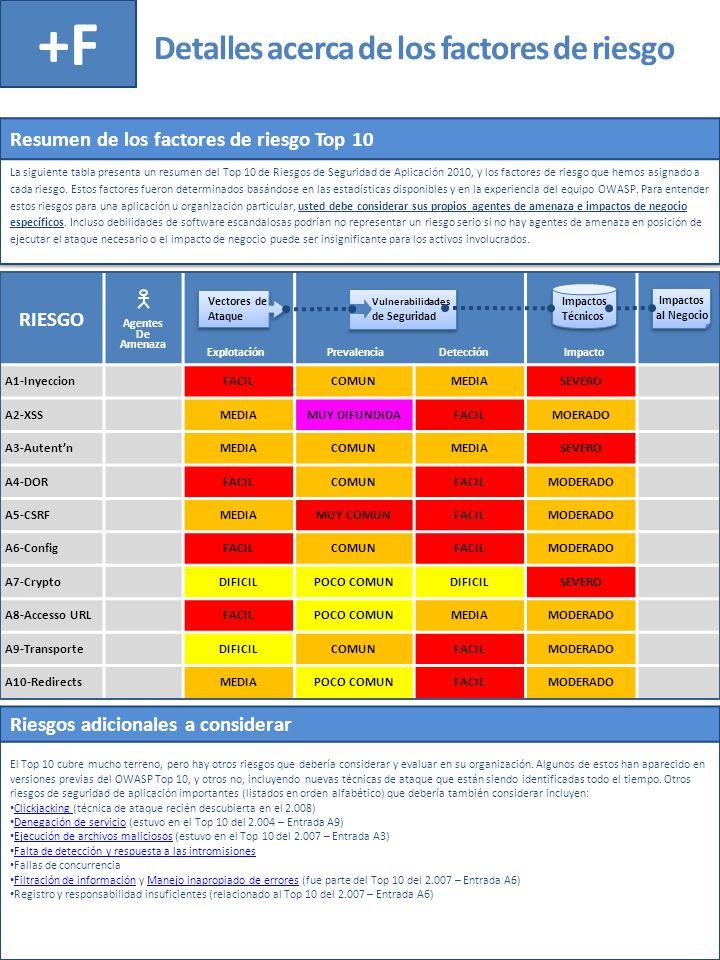 Detalles acerca de los factores de riesgo +F RIESGO A1-InyeccionFACILCOMUNMEDIASEVERO A2-XSSMEDIAMUY DIFUNDIDAFACILMOERADO A3-AutentnMEDIACOMUNMEDIASE