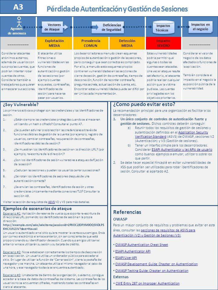 Notas acerca de los riesgos +R __________ Explotación MEDIA Prevalencia MUY DIFUNDIDA Detección FACIL Impacto MODERADO __________ 2 0101 1*1* 2222 2 Deficiencias de Seguridad Deficiencias de Seguridad Vectores de Ataque Vectores de Ataque Impactos Técnicos Impactos Técnicos Agentes de amenaza Impactos en el negocio Impactos en el negocio