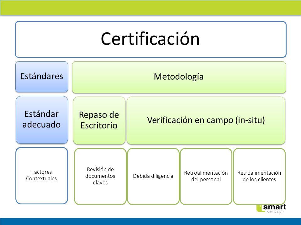 Certificación Estándares Estándar adecuado Factores Contextuales Metodología Repaso de Escritorio Revisión de documentos claves Verificación en campo (in-situ) Debida diligencia Retroalimentación del personal Retroalimentación de los clientes