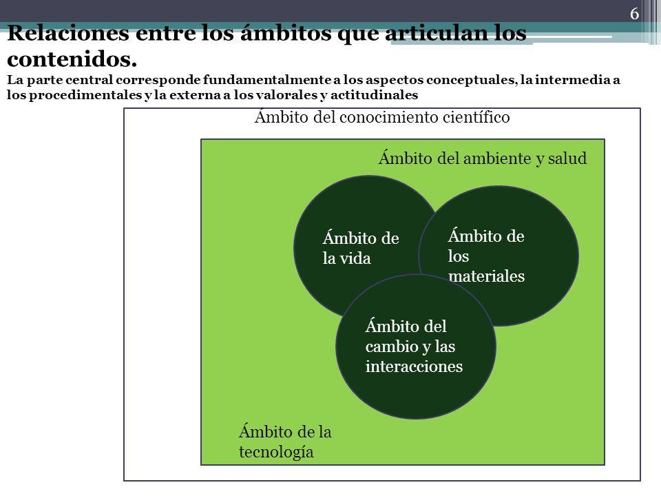 Ámbito del ambiente y salud 6 Ámbito del conocimiento científico Ámbito del ambiente y salud Ámbito de la tecnología Ámbito de la vida Ámbito de los m