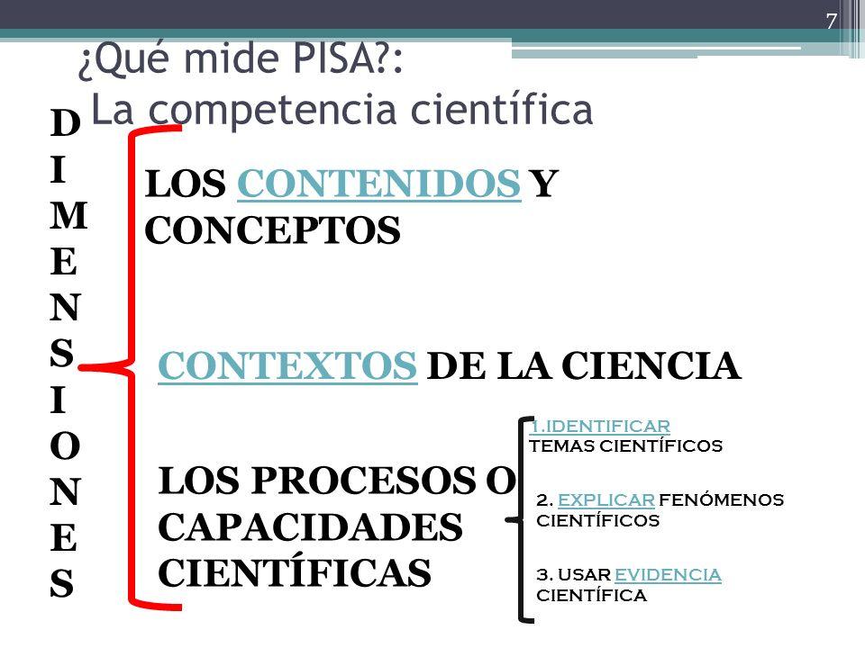 ¿Qué mide PISA?: La competencia científica 7 DIMENSIONESDIMENSIONES LOS CONTENIDOS Y CONCEPTOSCONTENIDOS CONTEXTOSCONTEXTOS DE LA CIENCIA 1.IDENTIFICA