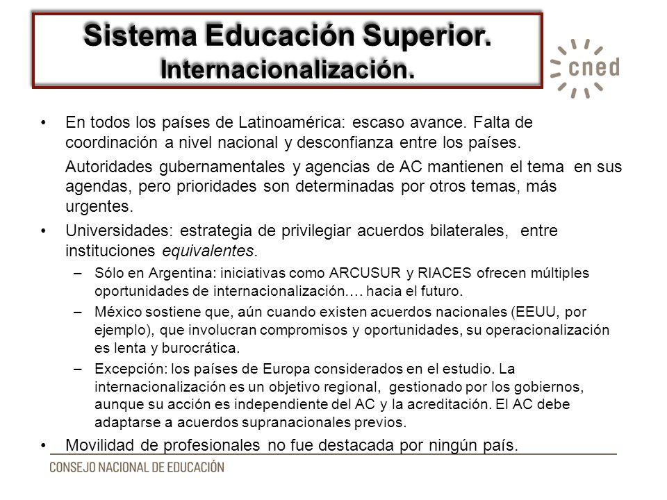 Sistema Educación Superior. Internacionalización. En todos los países de Latinoamérica: escaso avance. Falta de coordinación a nivel nacional y descon