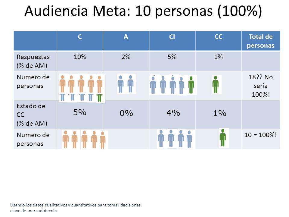 Usando los datos cualitativos y cuantitativos para tomar decisiones clave de mercadotecnia Audiencia Meta: 10 personas (100%) CACICCTotal de personas