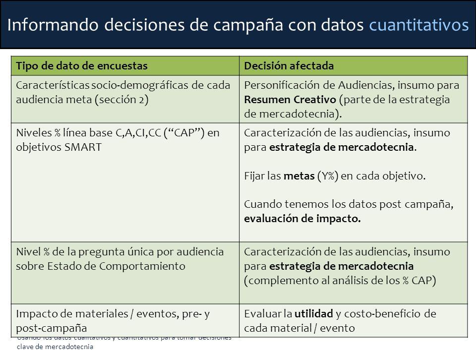 Usando los datos cualitativos y cuantitativos para tomar decisiones clave de mercadotecnia Informando decisiones de campaña con datos cuantitativos Ti