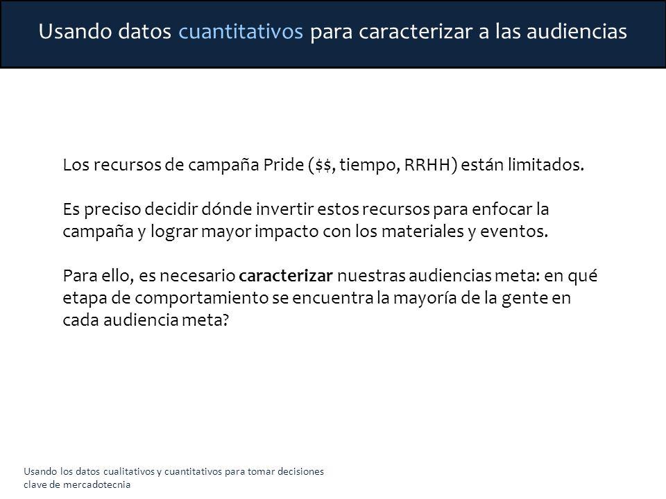 Usando los datos cualitativos y cuantitativos para tomar decisiones clave de mercadotecnia Los recursos de campaña Pride ($$, tiempo, RRHH) están limi