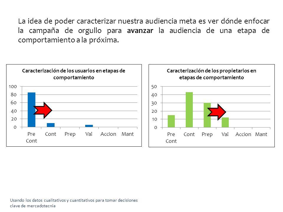 Usando los datos cualitativos y cuantitativos para tomar decisiones clave de mercadotecnia La idea de poder caracterizar nuestra audiencia meta es ver