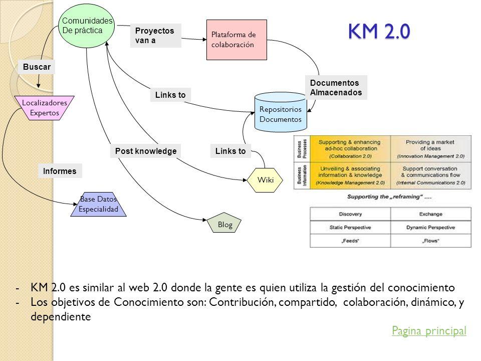 KM 2.0 Comunidades De práctica Plataforma de colaboración Repositorios Documentos Localizadores Expertos Wiki Blog Base Datos Especialidad Informes Bu