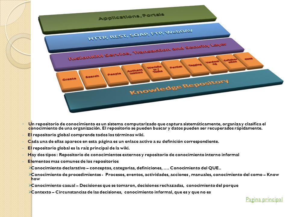 Un repositorio de conocimiento es un sistema computarizado que captura sistemáticamente, organiza y clasifica el conocimiento de una organización. El