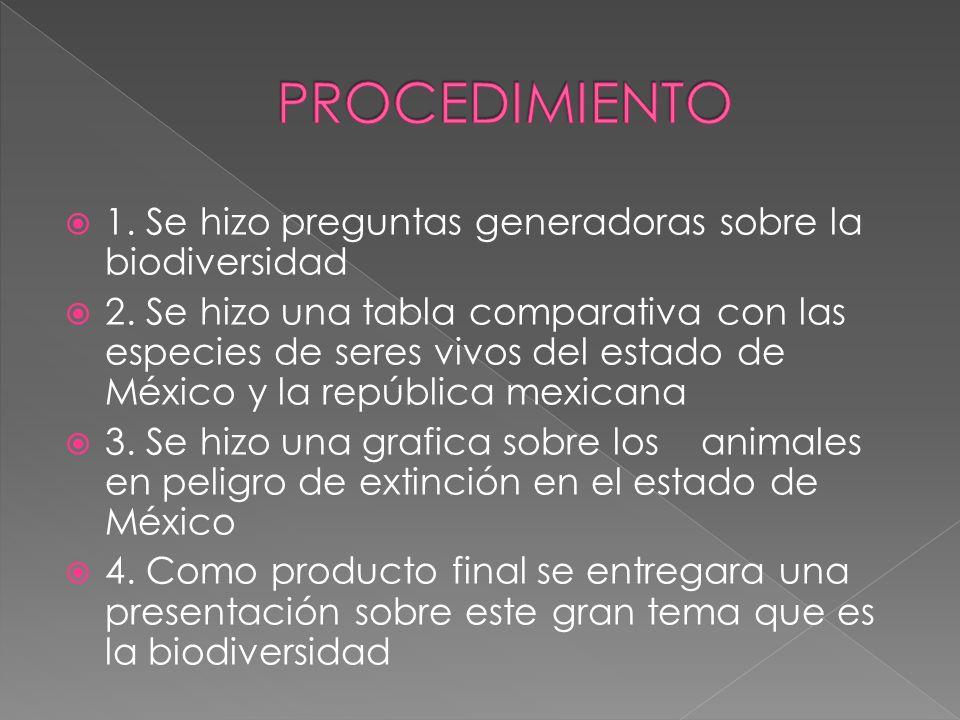 1. Se hizo preguntas generadoras sobre la biodiversidad 2. Se hizo una tabla comparativa con las especies de seres vivos del estado de México y la rep