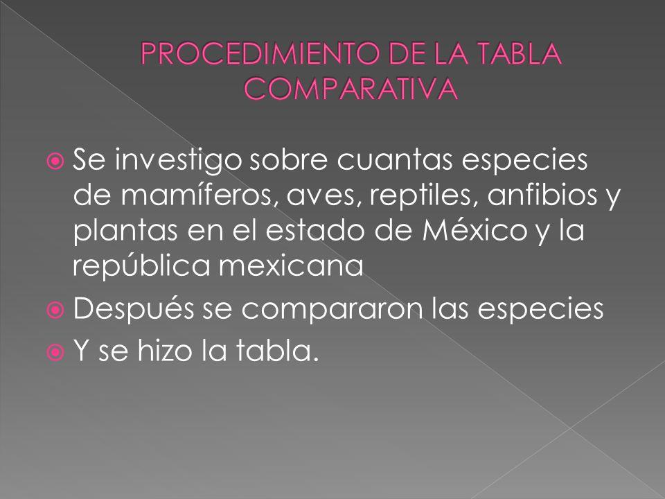 Se investigo sobre cuantas especies de mamíferos, aves, reptiles, anfibios y plantas en el estado de México y la república mexicana Después se compara