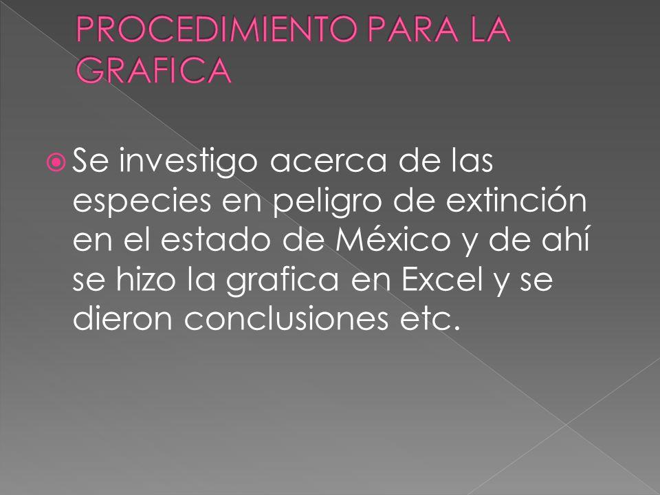 Se investigo acerca de las especies en peligro de extinción en el estado de México y de ahí se hizo la grafica en Excel y se dieron conclusiones etc.