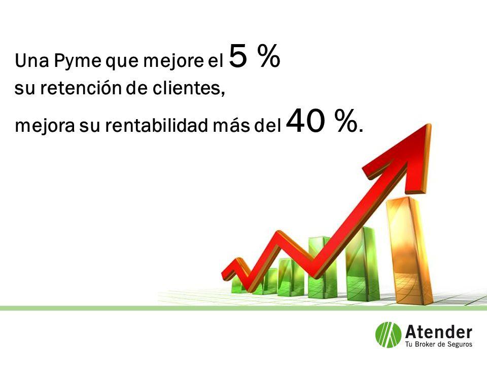 Una Pyme que mejore el 5 % su retención de clientes, mejora su rentabilidad más del 40 %.