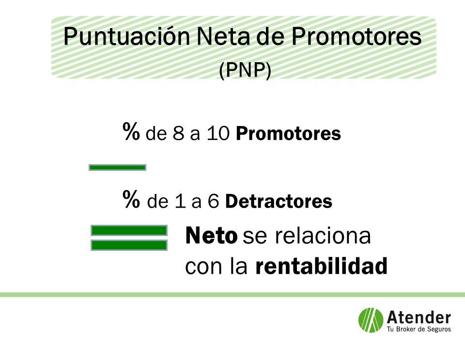 Puntuación Neta de Promotores (PNP) % de 8 a 10 Promotores % de 1 a 6 Detractores Neto se relaciona con la rentabilidad