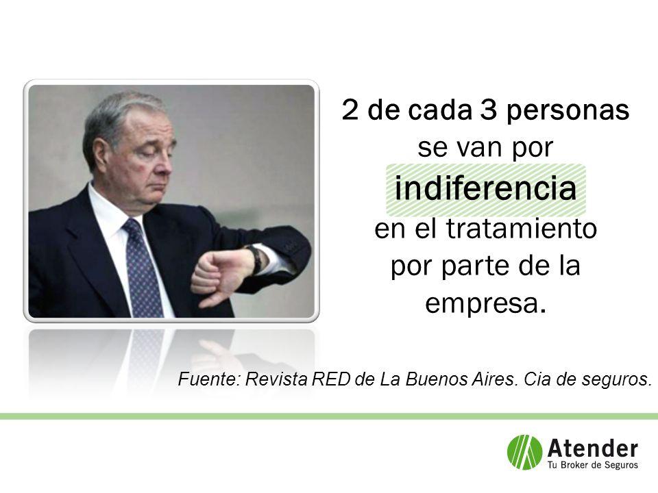 2 de cada 3 personas se van por indiferencia en el tratamiento por parte de la empresa.