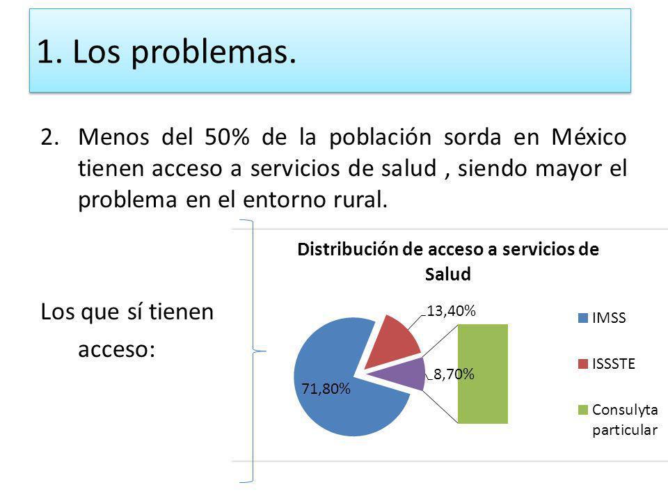 2.Menos del 50% de la población sorda en México tienen acceso a servicios de salud, siendo mayor el problema en el entorno rural. Los que sí tienen ac