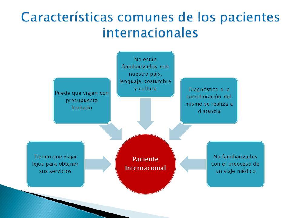 Paciente Internacional Tienen que viajar lejos para obtener sus servicios Puede que viajen con presupuesto limitado No están familiarizados con nuestr