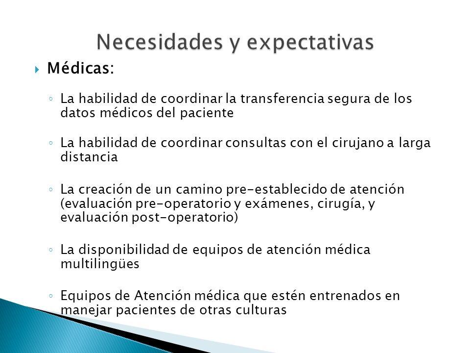 Médicas: La habilidad de coordinar la transferencia segura de los datos médicos del paciente La habilidad de coordinar consultas con el cirujano a lar
