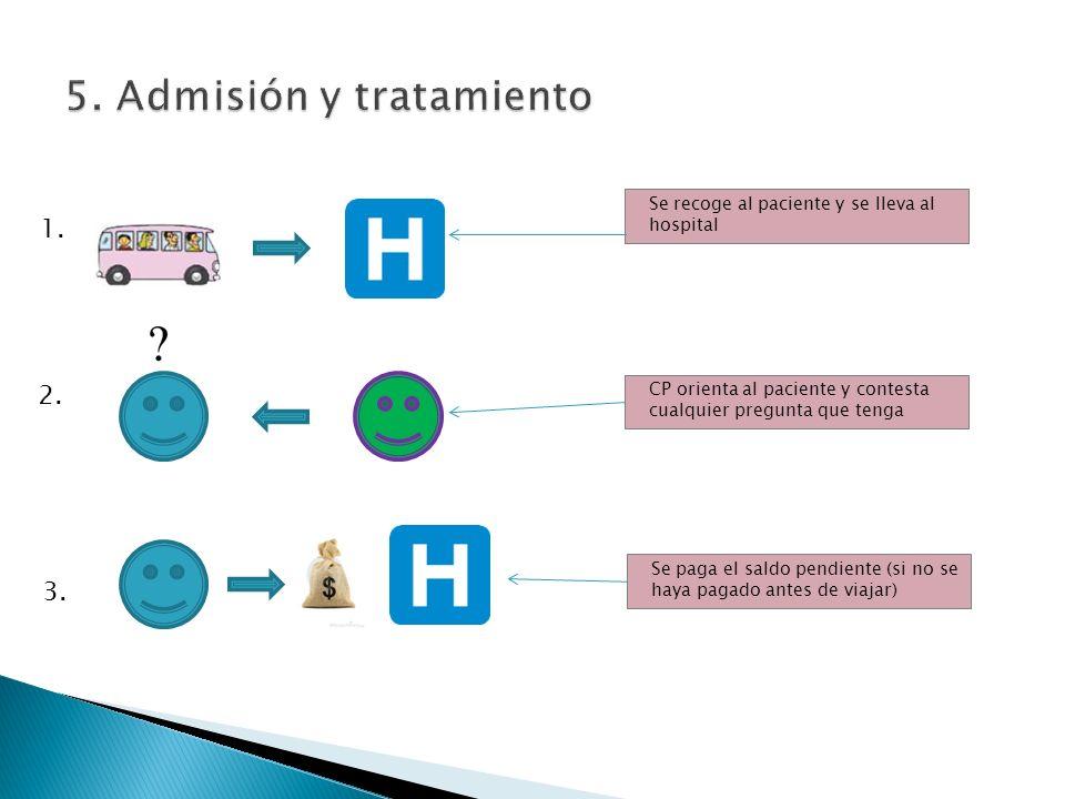 1. 2. 3. Se recoge al paciente y se lleva al hospital CP orienta al paciente y contesta cualquier pregunta que tenga Se paga el saldo pendiente (si no