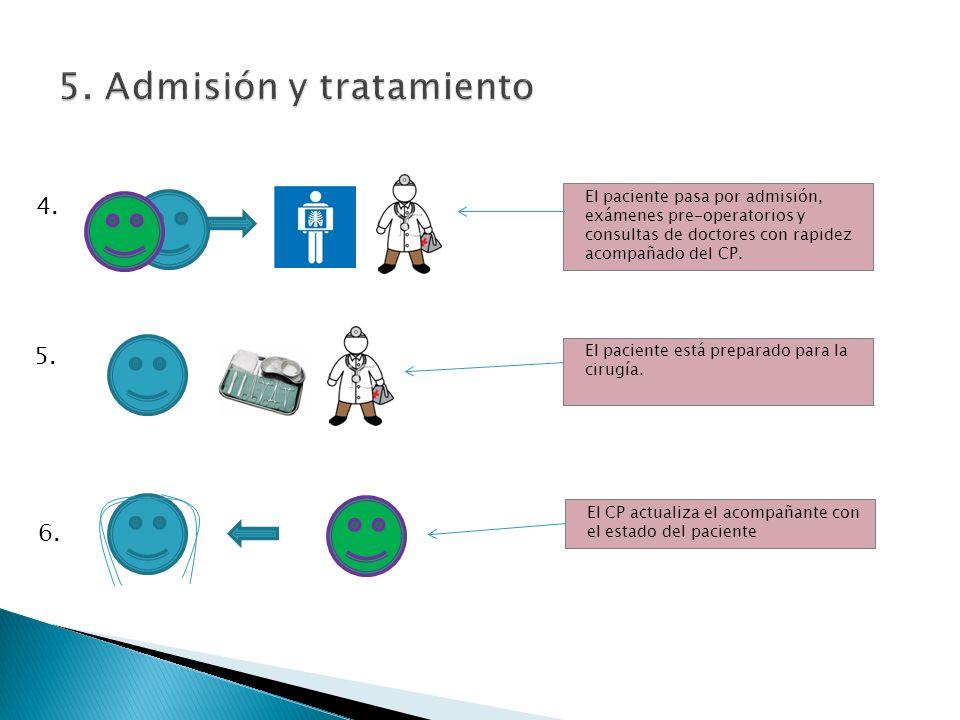 4. 5. 6. El paciente pasa por admisión, exámenes pre-operatorios y consultas de doctores con rapidez acompañado del CP. El paciente está preparado par