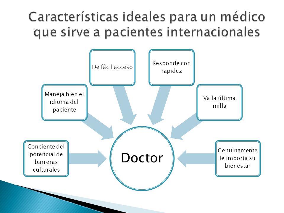 Doctor Conciente del potencial de barreras culturales Maneja bien el idioma del paciente De fácil acceso Responde con rapidez Va la última milla Genui