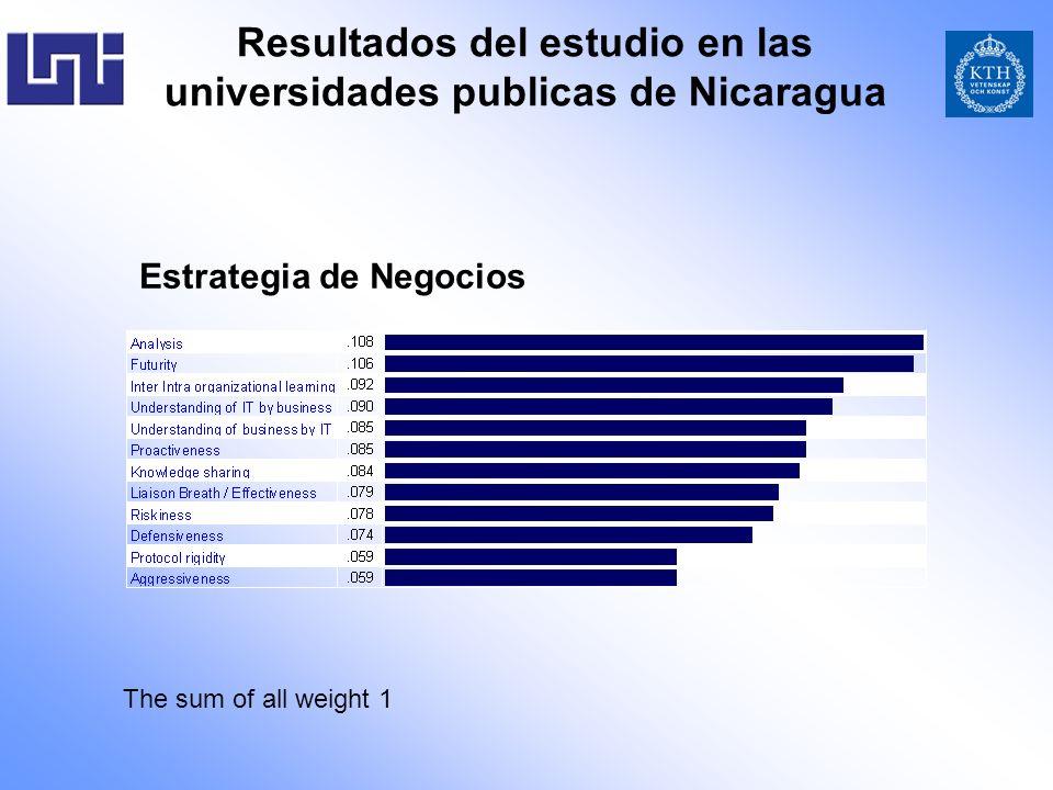 Resultados del estudio en las universidades publicas de Nicaragua Estrategia de Negocios The sum of all weight 1
