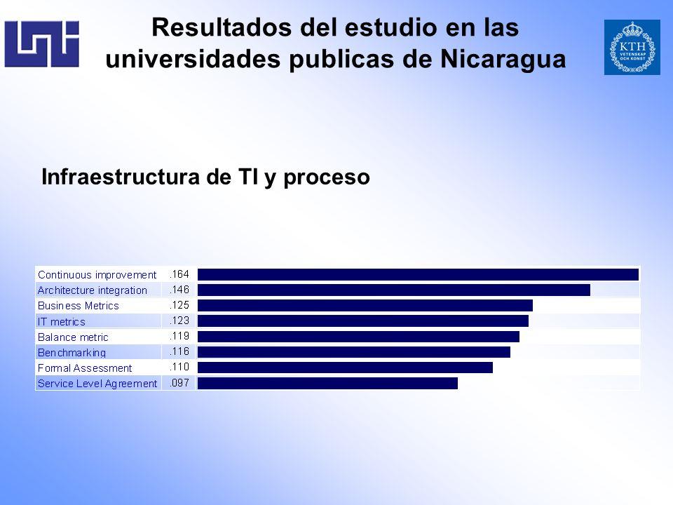 Infraestructura de TI y proceso Resultados del estudio en las universidades publicas de Nicaragua