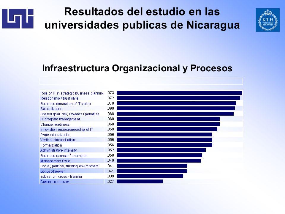 Infraestructura Organizacional y Procesos Resultados del estudio en las universidades publicas de Nicaragua