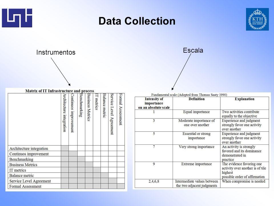 Data Collection Instrumentos Escala