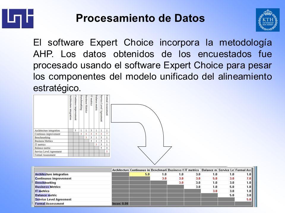 Procesamiento de Datos El software Expert Choice incorpora la metodología AHP. Los datos obtenidos de los encuestados fue procesado usando el software