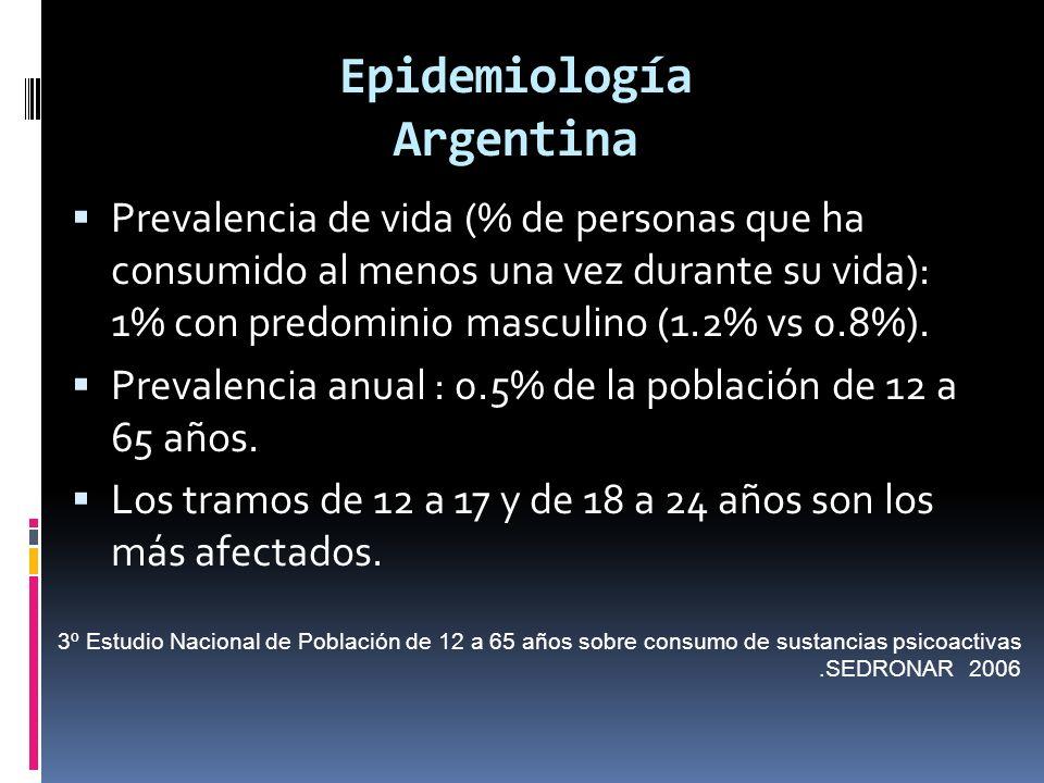 Epidemiología Argentina Prevalencia de vida (% de personas que ha consumido al menos una vez durante su vida): 1% con predominio masculino (1.2% vs 0.8%).