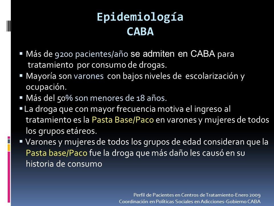 Epidemiología CABA Más de 9200 pacientes/año se admiten en CABA para tratamiento por consumo de drogas. Mayoría son varones con bajos niveles de escol