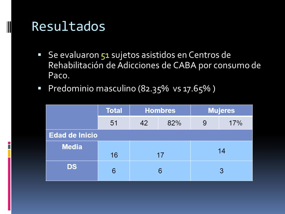 Resultados Se evaluaron 51 sujetos asistidos en Centros de Rehabilitación de Adicciones de CABA por consumo de Paco. Predominio masculino (82.35% vs 1