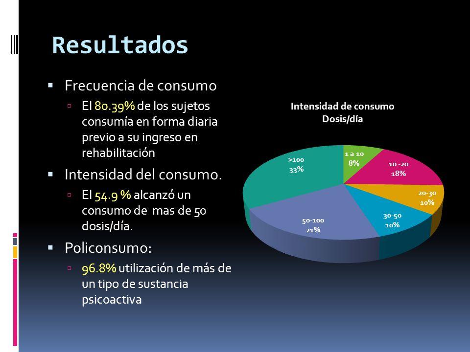 Frecuencia de consumo El 80.39% de los sujetos consumía en forma diaria previo a su ingreso en rehabilitación Intensidad del consumo. El 54.9 % alcanz