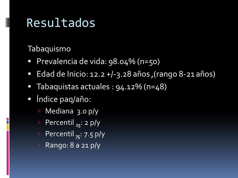 Tabaquismo Prevalencia de vida: 98.04% (n=50) Edad de Inicio: 12.2 +/-3.28 años,(rango 8-21 años) Tabaquistas actuales : 94.12% (n=48) Índice paq/año: Mediana 3.0 p/y Percentil 25 : 2 p/y Percentil 75 : 7.5 p/y Rango: 8 a 21 p/y