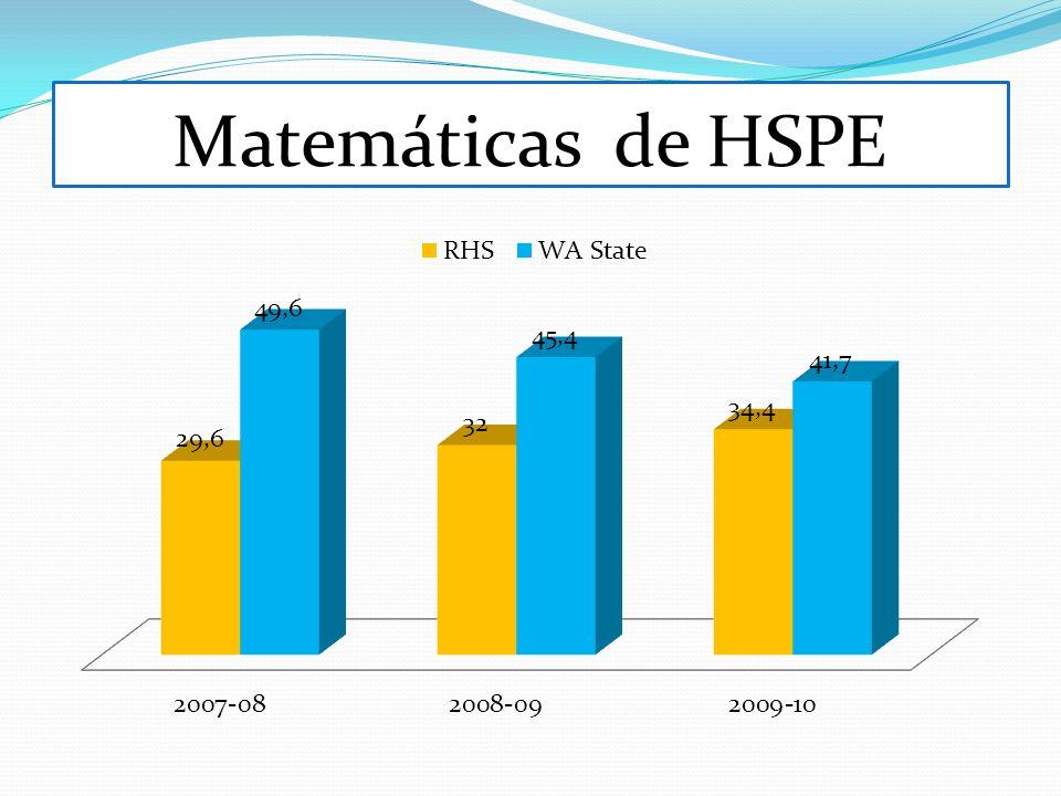 Matemáticas de HSPE
