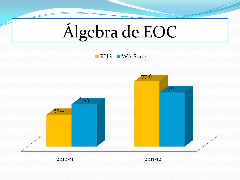 Álgebra de EOC